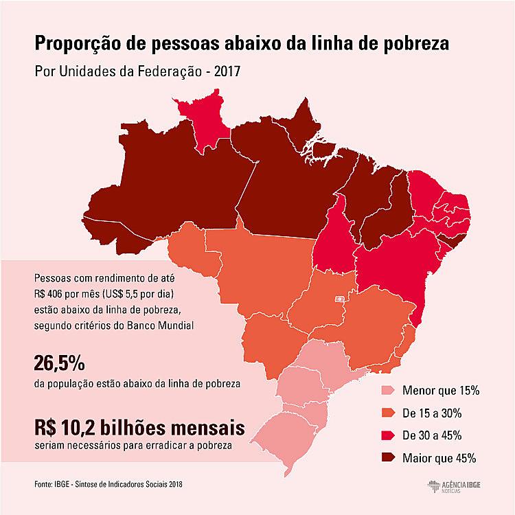 Documento é síntese de dados sócio-econômicos do Brasil nos últimos anos