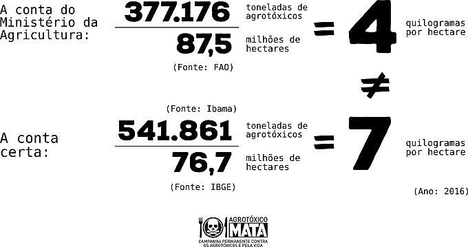 Nosso consumo de agrotóxicos por hectare fica em 7kg/ha, e não 4,3kg/ha como afirma a FAO e o MAPA