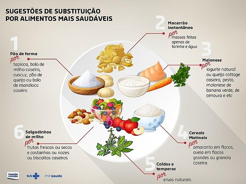 O Ministério da Saúde brasileiro criou em 2011 um programa para reduzir o sódio de alimentos industrializados