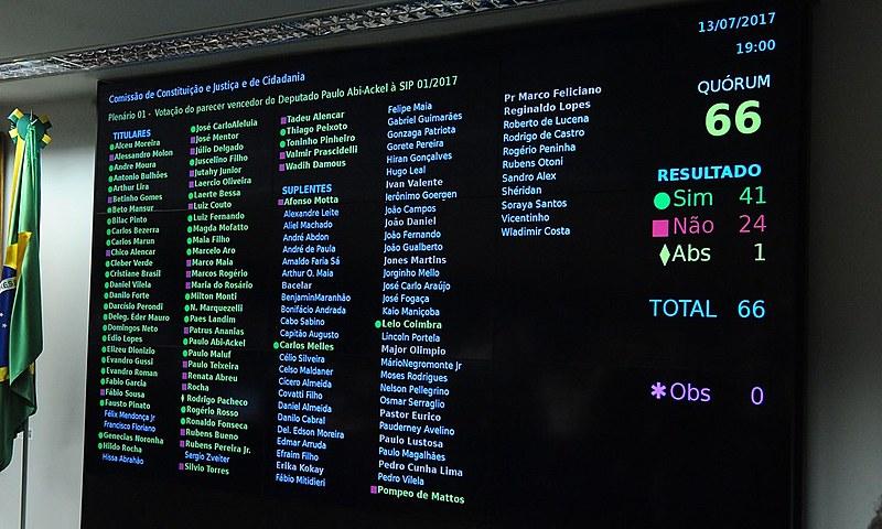 Por 41 votos a 24, a Comissão de Constituição e Justiça aprova o parecer pela não autorização ao STF para investigar Michel Temer